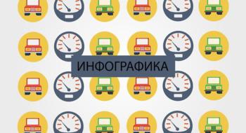 Самые большие парковки в торговых центрах Минска.